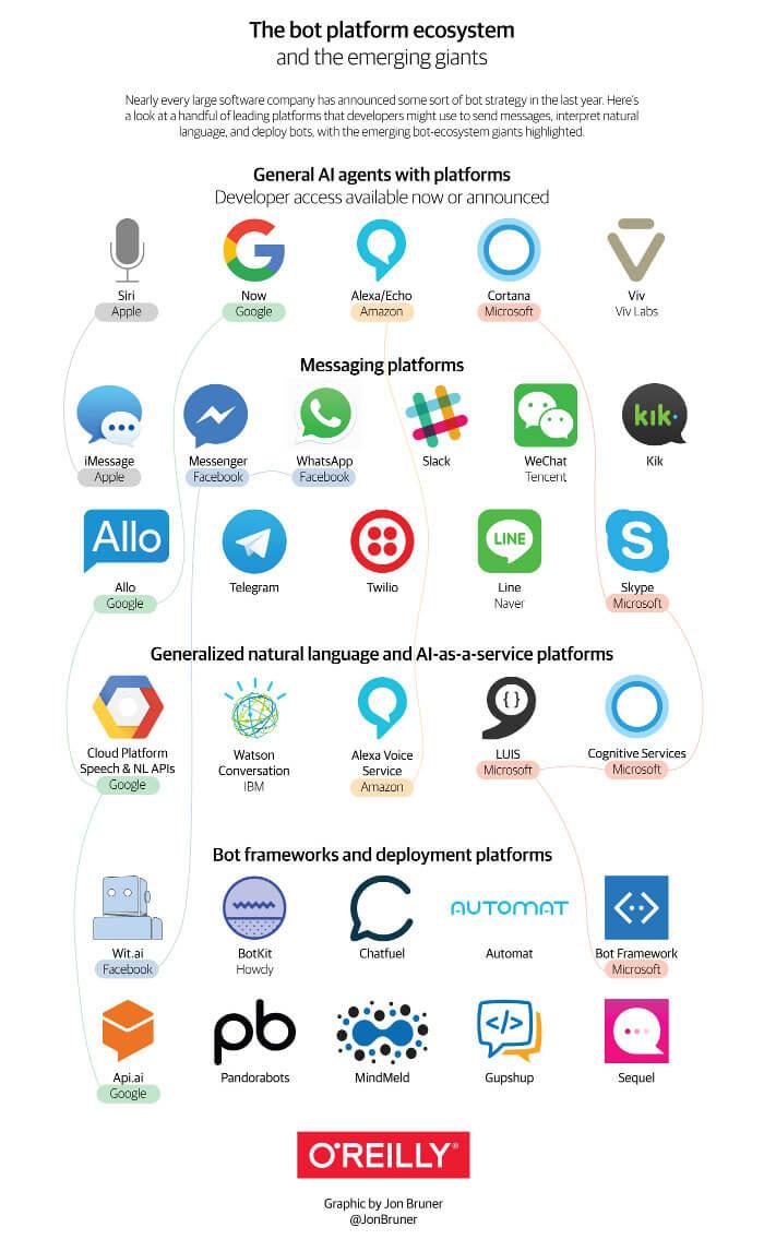 Bot platform ecosystem