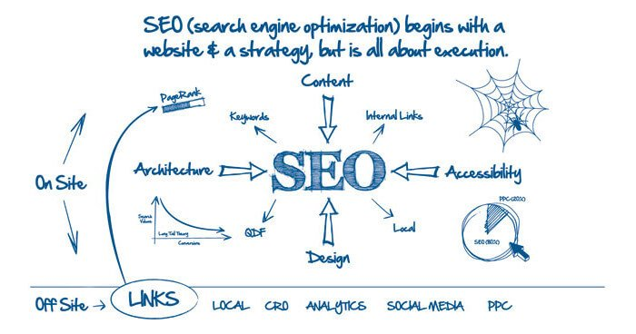 SEO is all about execution in ranking factors